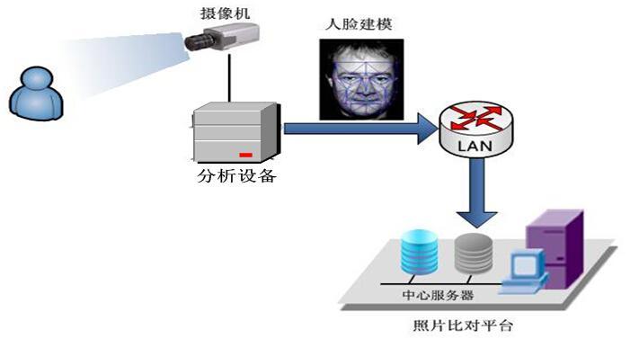 人脸识别监控系统