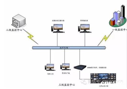 网络监控系统方案_智慧城市-数字高清网络视频监控系统解决方案