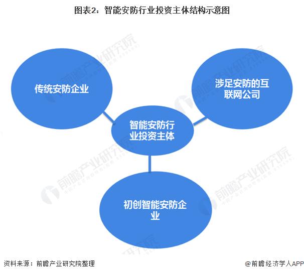 图表2:智能安防行业投资主体结构示意图
