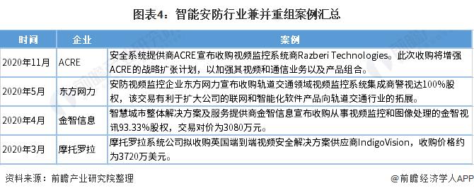 图表4:智能安防行业兼并重组案例汇总